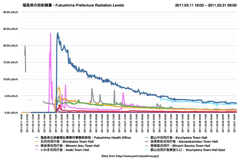 fukashima radiation leaks   2017
