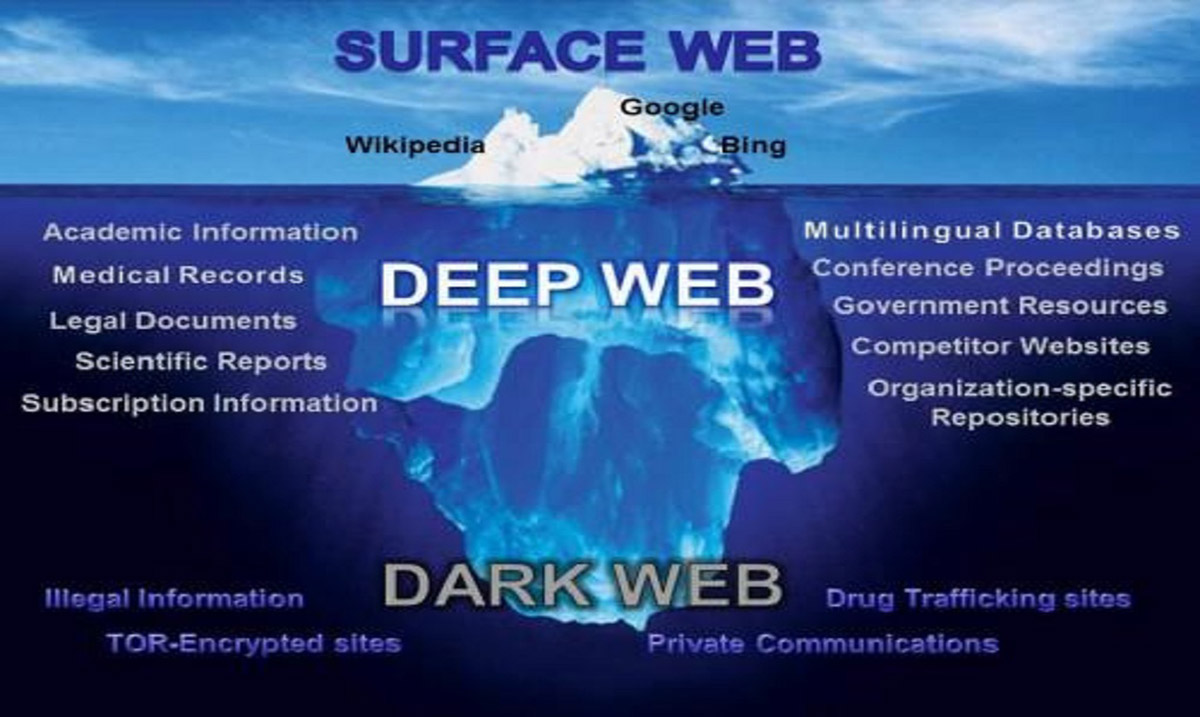What's The Deep Web or Dark Web? How to Access it ...