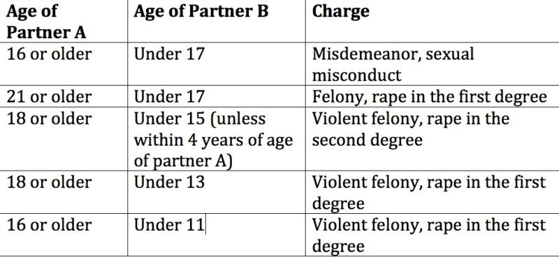 Laws for dating ages
