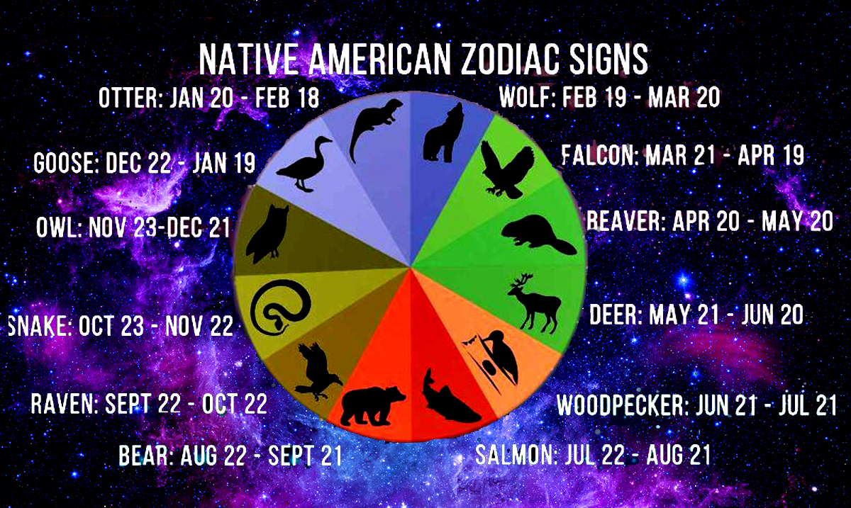 What Your Native American Zodiac Sign Means For Your Personality