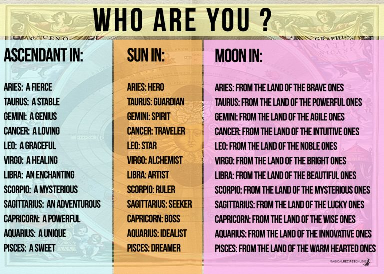 How to Determine Your Moon Sign