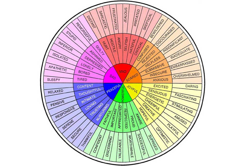 an analysis of the conncetion between colours and emotions Every song has a color – and an emotion – attached to it  who have even stronger connections between music and colors  emotions emerge dramatically because.