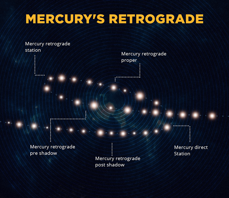 prepare yourselves as mercury is about to go into retrograde awareness act. Black Bedroom Furniture Sets. Home Design Ideas
