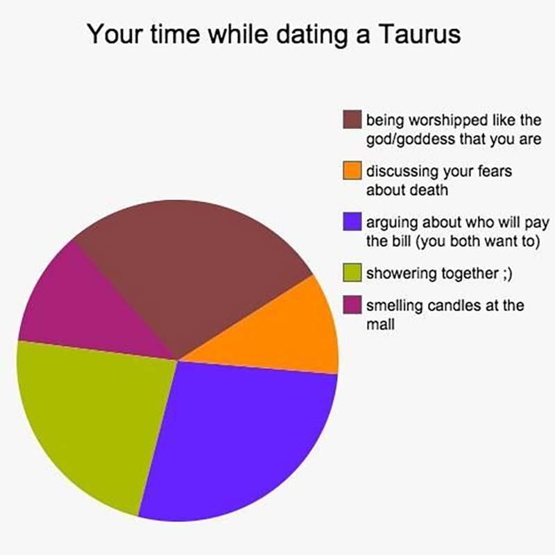 These Graphs Perfectly Explain What It's Like To Date Each