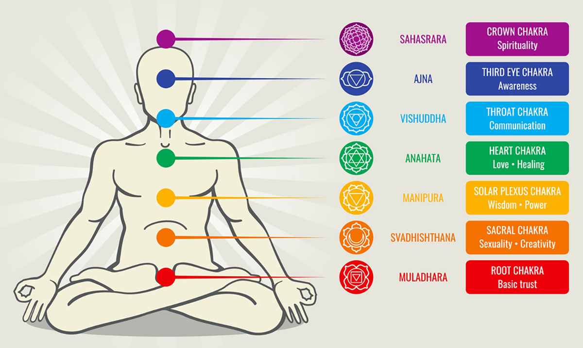 Discover Your Most Powerful Chakra With This Simple Quiz