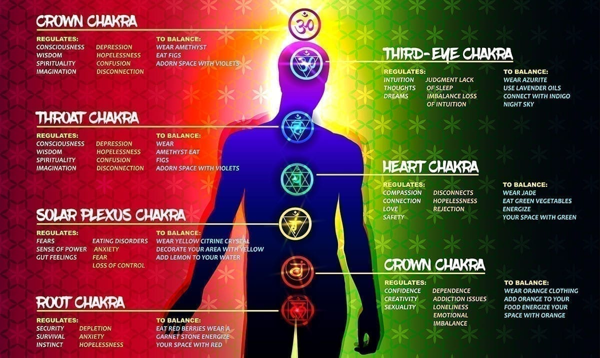 Signs You're Dealing With Chakra Imbalances